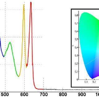 Visible Light Communication Using OFDM