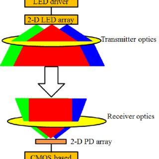 Visible light communication research paper
