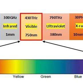 In visible Light Communication: Combining Illumination